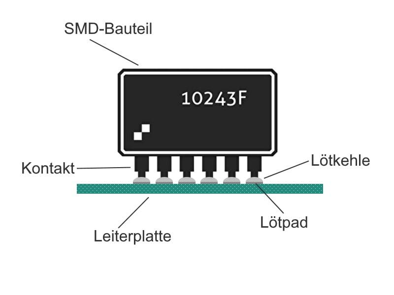 Bildliche Darstellung mit Erklärungen zum Prozess der SMD-Bestückung