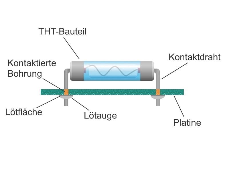 Wellenlöten bedrahteter Kondensatorn auf einer Platine in Durchsteckmontage