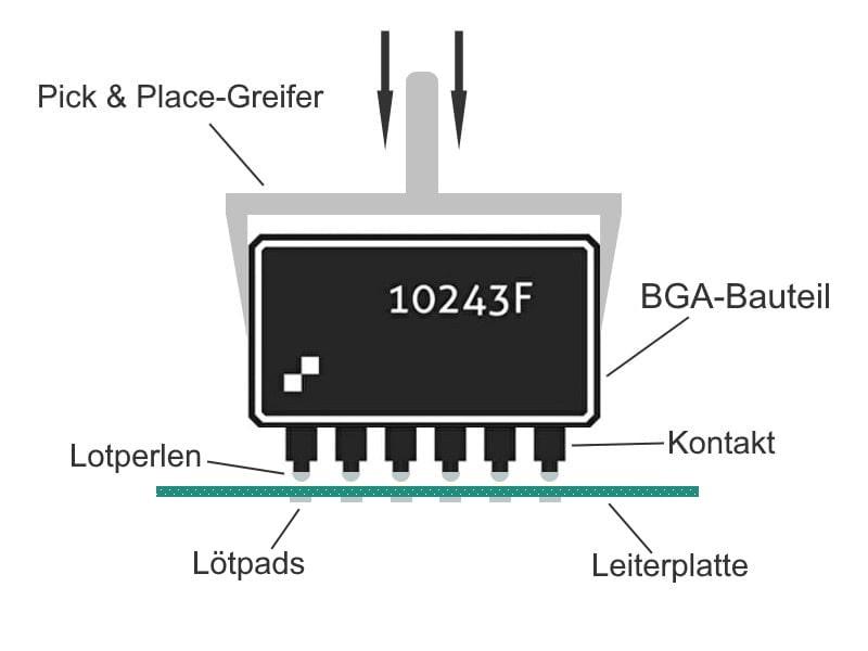 Hier werden die BGA-Bauteile mit einem Greifer genau auf der Leiterplatte platziert