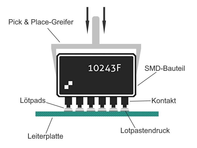 Hier werden die SMD-Bauteile mit der Leiterplatte bestückt